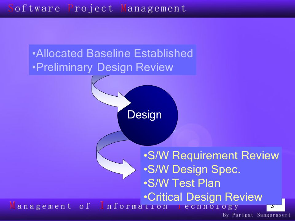 31 S/W Requirement Review S/W Design Spec. S/W Test Plan Critical Design Review Design Allocated Baseline Established Preliminary Design Review