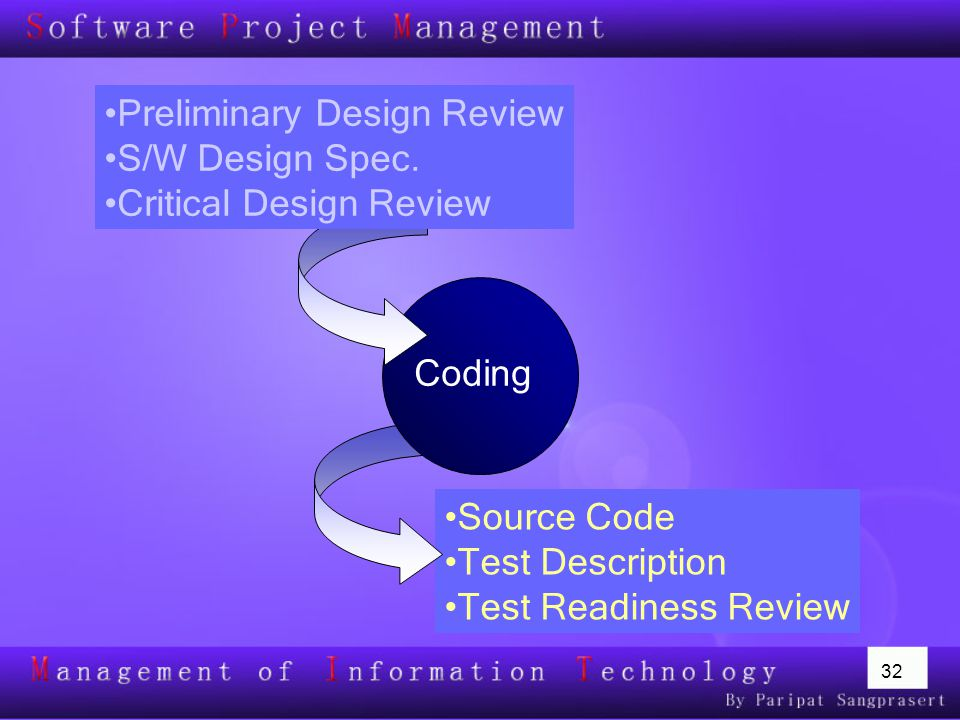 32 Source Code Test Description Test Readiness Review Coding Preliminary Design Review S/W Design Spec. Critical Design Review