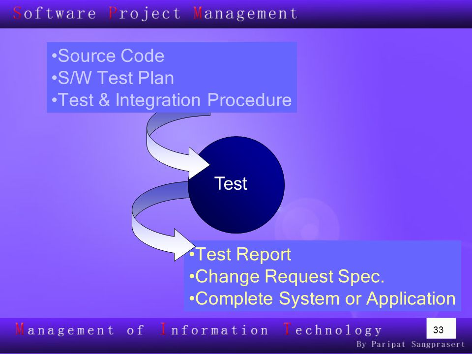33 Test Report Change Request Spec. Complete System or Application Test Source Code S/W Test Plan Test & Integration Procedure
