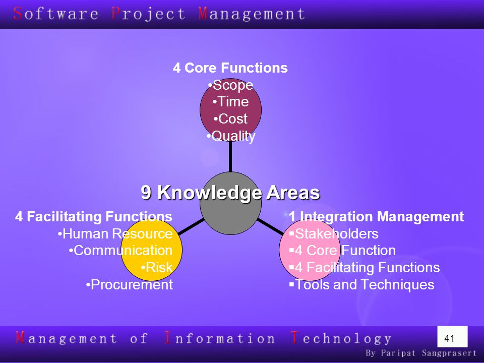 41 9 Knowledge Areas 4 Core Functions Scope Time Cost Quality 1 Integration Management Stakeholders 4 Core Function 4 Facilitating Functions Tools and