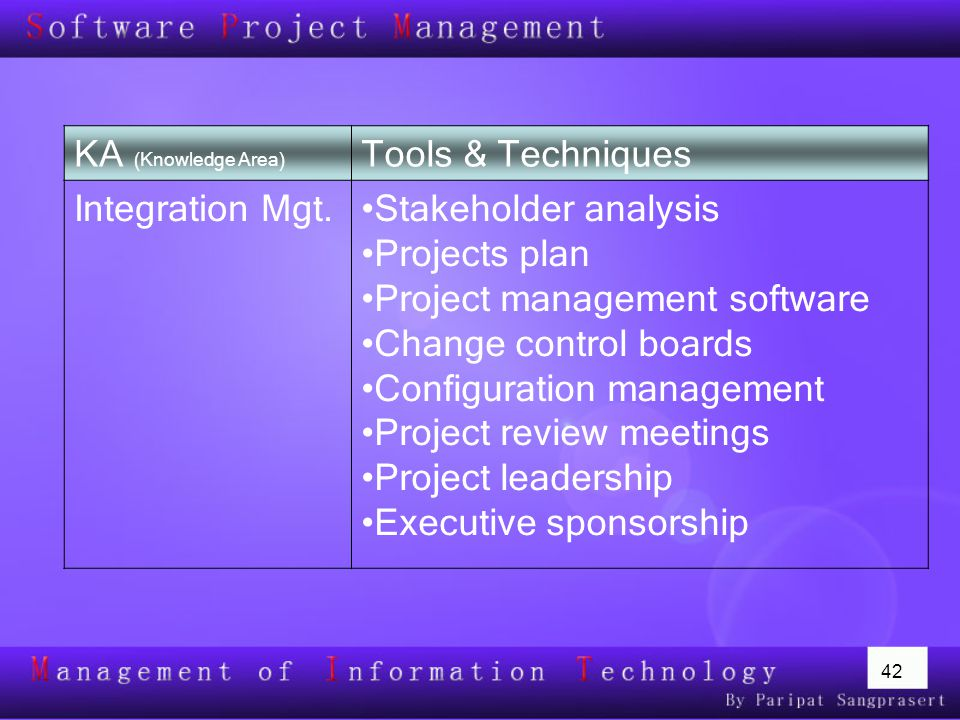42 KA (Knowledge Area) Tools & Techniques Integration Mgt.Stakeholder analysis Projects plan Project management software Change control boards Configu