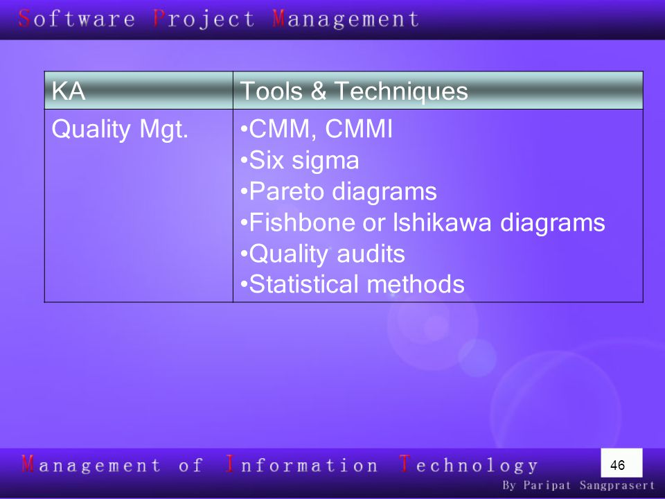 46 KATools & Techniques Quality Mgt.CMM, CMMI Six sigma Pareto diagrams Fishbone or Ishikawa diagrams Quality audits Statistical methods