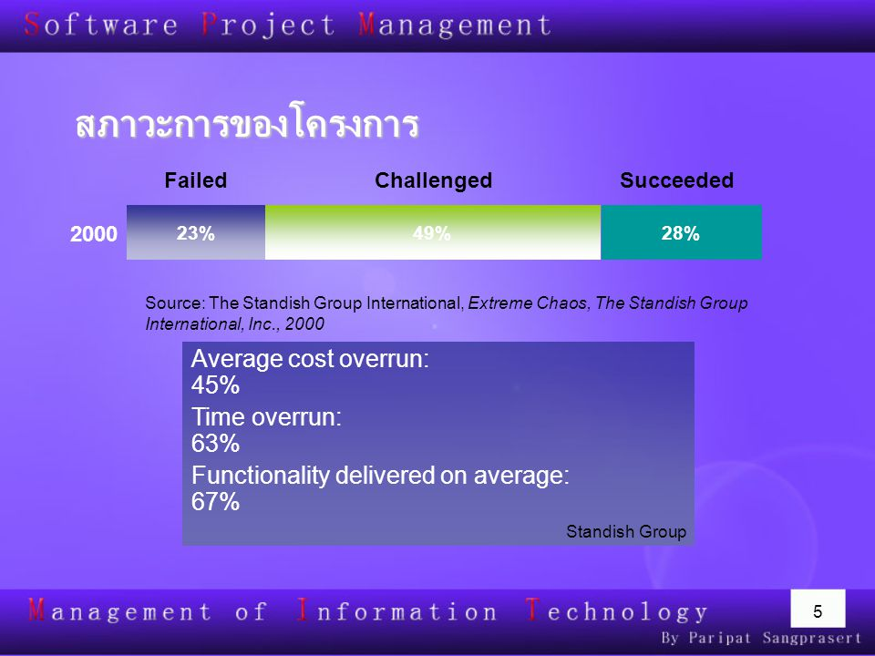 5 สภาวะการของโครงการ Average cost overrun: 45% Time overrun: 63% Functionality delivered on average: 67% Standish Group 2000 28%23%49% SucceededChalle