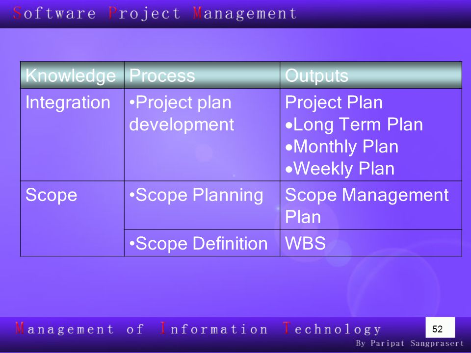 52 Planning Processes and Outputs KnowledgeProcessOutputs IntegrationProject plan development Project Plan  Long Term Plan  Monthly Plan  Weekly Plan ScopeScope PlanningScope Management Plan Scope DefinitionWBS