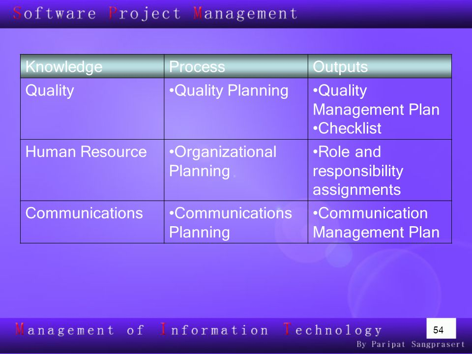 54 KnowledgeProcessOutputs QualityQuality PlanningQuality Management Plan Checklist Human ResourceOrganizational Planning Role and responsibility assignments CommunicationsCommunications Planning Communication Management Plan
