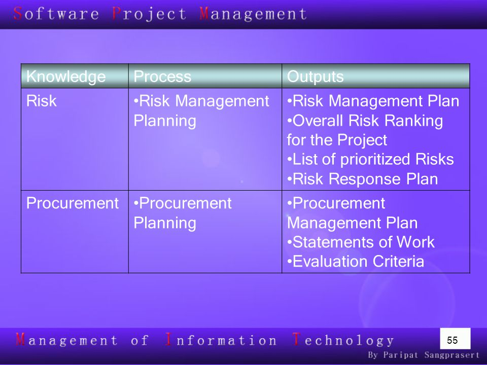 55 Planning Processes and Outputs KnowledgeProcessOutputs RiskRisk Management Planning Risk Management Plan Overall Risk Ranking for the Project List