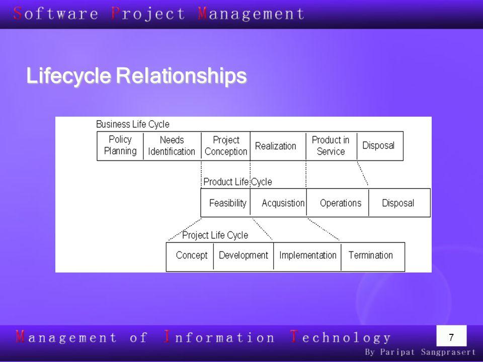 8 ประเภทของโครงการ  In-house Development พัฒนาโดยหน่วยงานภายในองค์กร  Outsource Development พัฒนาโดยหน่วยงานภายนอก  Partnership Development เป็นการพัฒนาร่วมกันระหว่างหน่วยงานภายในและ ภายนอก  Commercial Product Development เป็นการสร้างSoftware Package เพื่อจำหน่าย