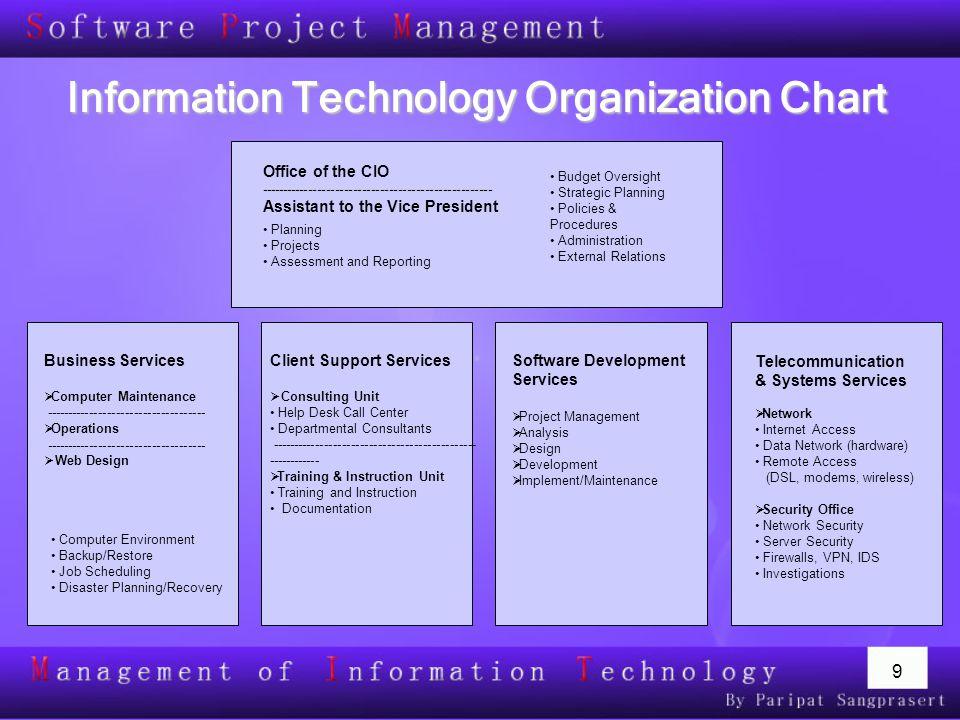 20 การสร้างมาตรฐาน  Document Formatting  มาตรฐานการCoding เช่น การตั้งชื่อโปรแกรม,การตั้งชื่อตัวแปร  มาตรฐานการวางPage Layout (User Interface)  ลำดับการทำงานของโปรแกรม (User Interface)
