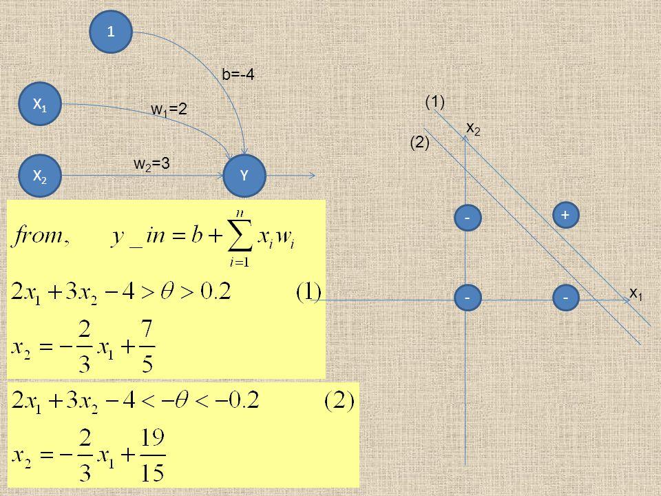 1 X1X1 X2X2 Y b=-4 w 1 =2 w 2 =3 + -- - x2x2 x1x1 (1) (2)