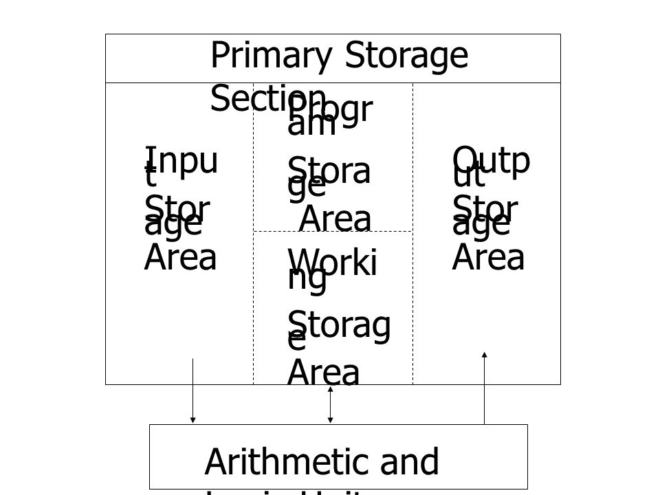 Primary Storage Section Inpu t Stor age Area Outp ut Stor age Area Progr am Stora ge Area Worki ng Storag e Area Arithmetic and Logic Unit