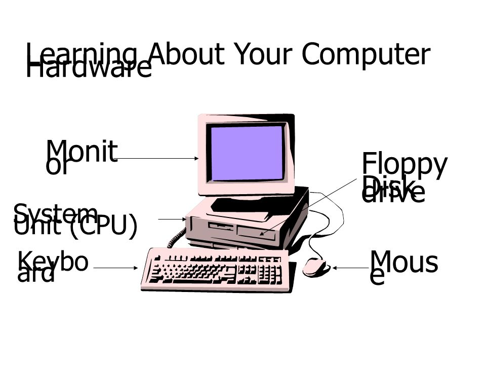 Learning About Your Computer Hardware Monit or System Unit (CPU) Keybo ard Mous e Floppy Disk drive