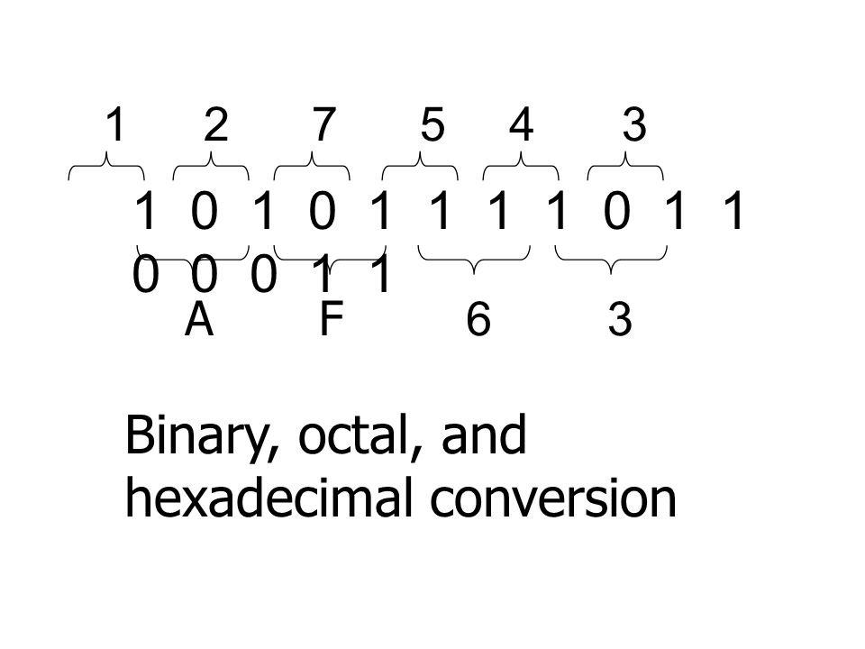 1 0 1 0 1 1 1 1 0 1 1 0 0 0 1 1 217543 AF63 Binary, octal, and hexadecimal conversion