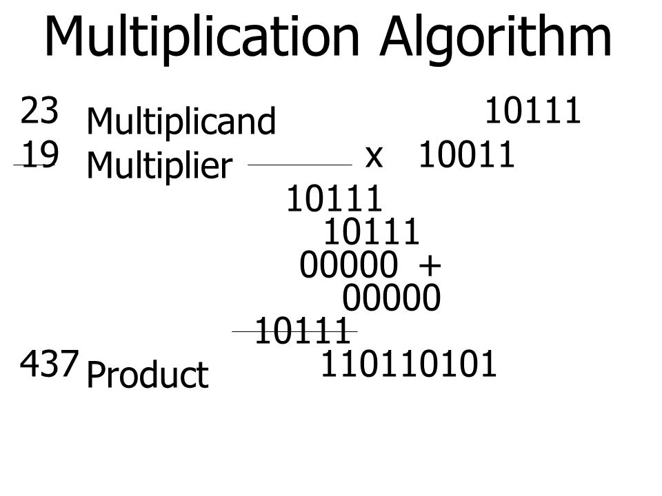 Multiplication Algorithm 23 10111 Multiplicand 19 x10011 Multiplier 10111 00000+ 00000 10111 437 110110101 Product