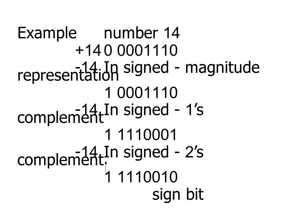 Examplenumber 14 +140 0001110 -14In signed - magnitude representation 1 0001110 -14In signed - 1's complement 1 1110001 -14 In signed - 2's complement