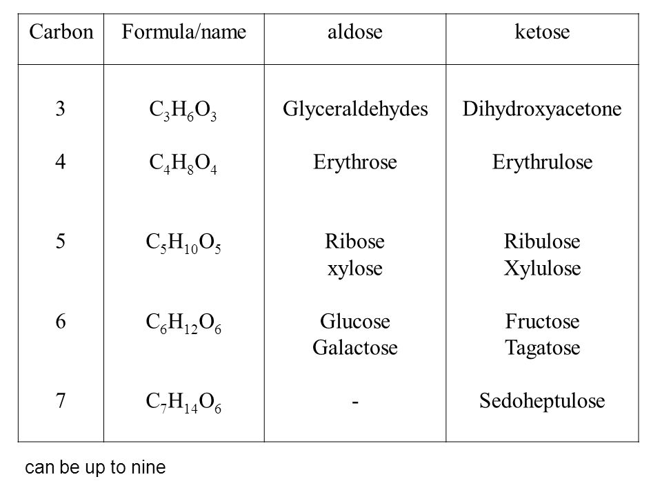 CarbonFormula/namealdoseketose 3456734567 C 3 H 6 O 3 C 4 H 8 O 4 C 5 H 10 O 5 C 6 H 12 O 6 C 7 H 14 O 6 Glyceraldehydes Erythrose Ribose xylose Gluco