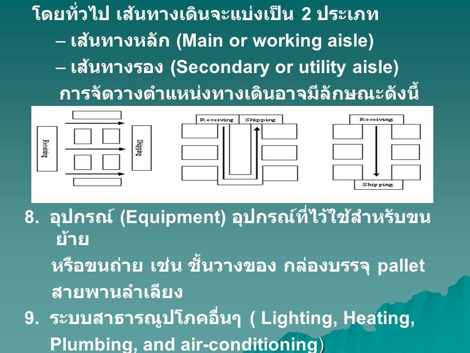 โดยทั่วไป เส้นทางเดินจะแบ่งเป็น 2 ประเภท – – เส้นทางหลัก (Main or working aisle) – – เส้นทางรอง (Secondary or utility aisle) การจัดวางตำแหน่งทางเดินอา