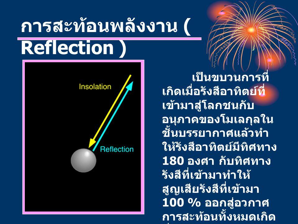 การสะท้อนพลังงาน ( Reflection ) เป็นขบวนการที่ เกิดเมื่อรังสีอาทิตย์ที่ เข้ามาสู่โลกชนกับ อนุภาคของโมเลกุลใน ชั้นบรรยากาศแล้วทำ ให้รังสีอาทิตย์มีทิศทา