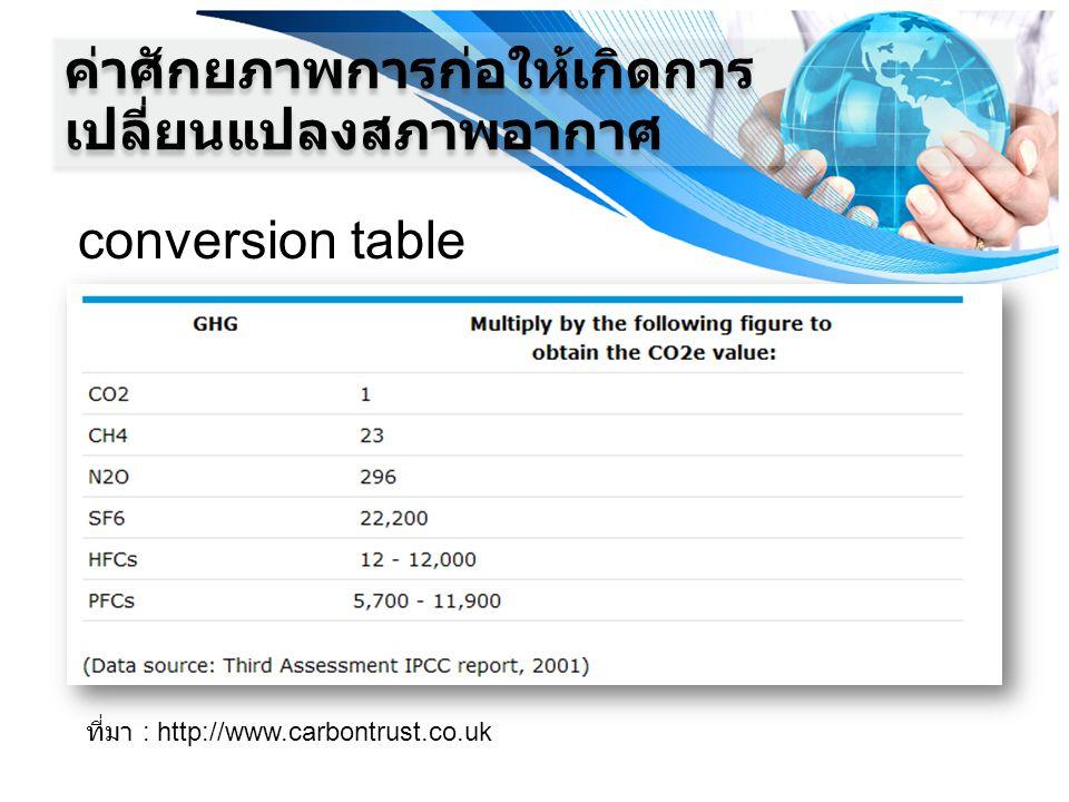 conversion table ที่มา : http://www.carbontrust.co.uk ค่าศักยภาพการก่อให้เกิดการ เปลี่ยนแปลงสภาพอากาศ