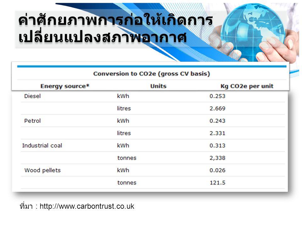 ที่มา : http://www.carbontrust.co.uk ค่าศักยภาพการก่อให้เกิดการ เปลี่ยนแปลงสภาพอากาศ