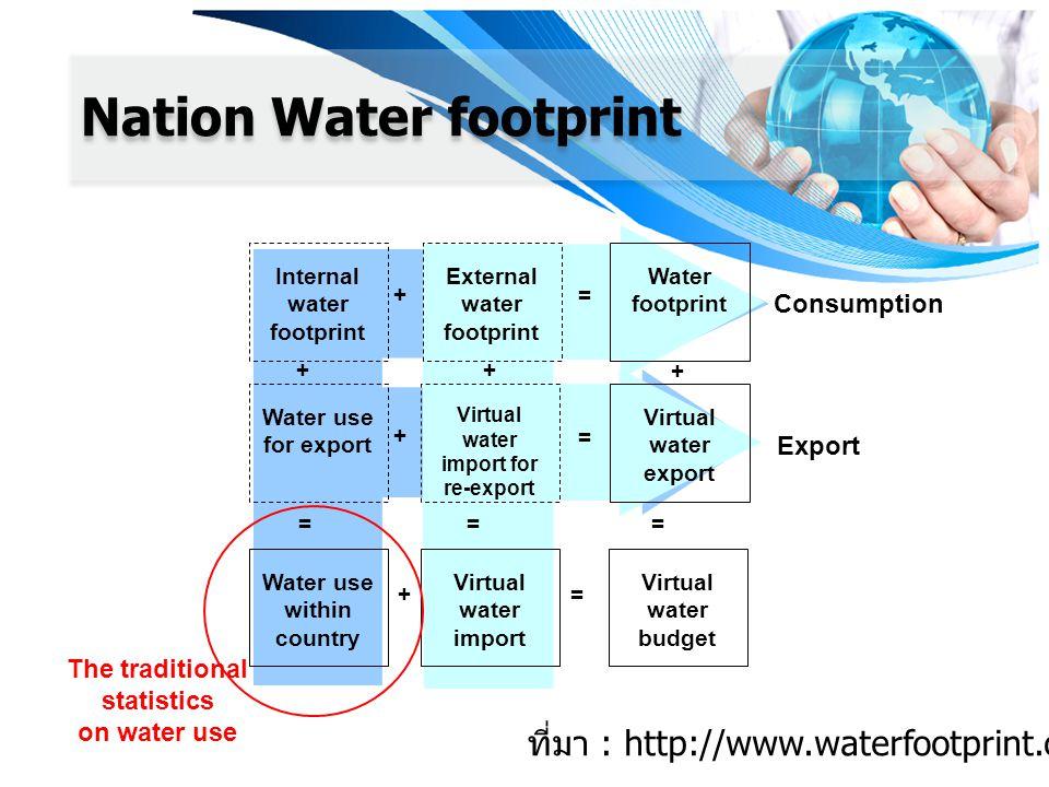 Consumption Export Internal water footprint External water footprint Water footprint Water use for export Virtual water import for re-export Virtual water export + + = = Water use within country Virtual water import ++ == Virtual water budget + += = The traditional statistics on water use ที่มา : http://www.waterfootprint.org Nation Water footprint