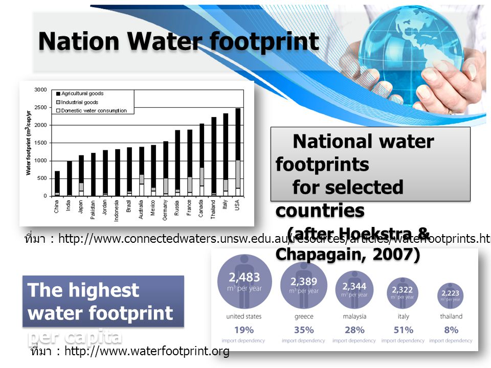 National water footprints for selected countries (after Hoekstra & Chapagain, 2007) National water footprints for selected countries (after Hoekstra & Chapagain, 2007) ที่มา : http://www.connectedwaters.unsw.edu.au/resources/articles/waterfootprints.htm Nation Water footprint The highest water footprint per capita ที่มา : http://www.waterfootprint.org