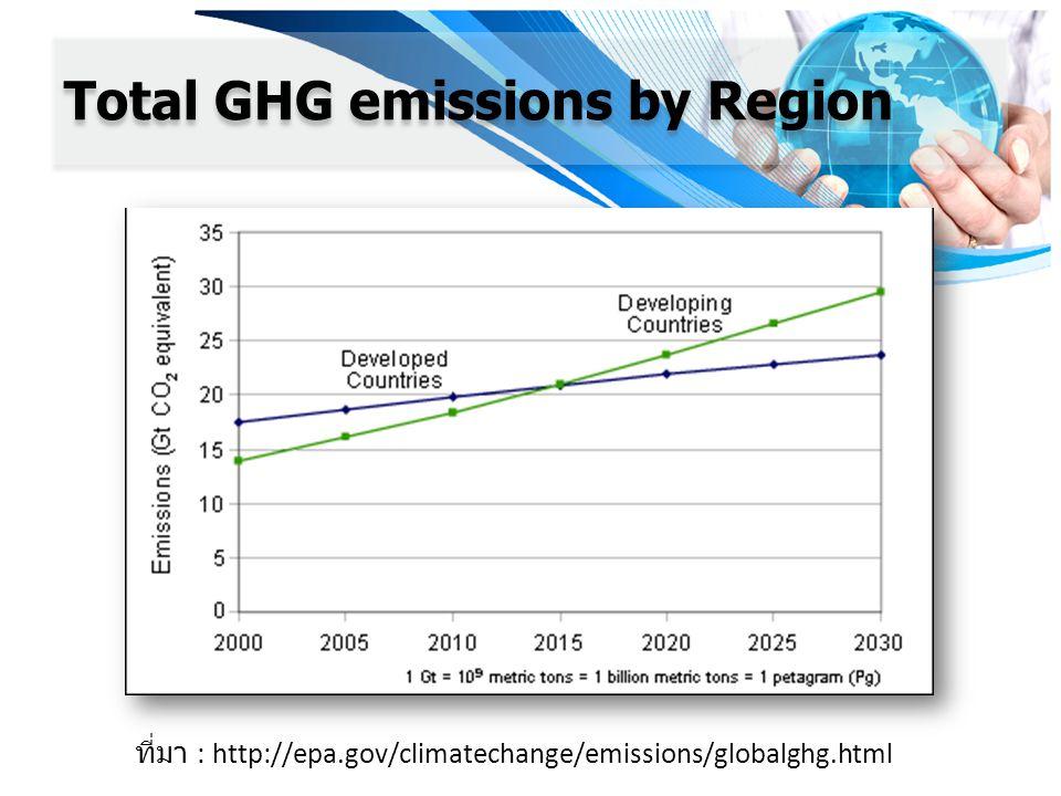 Total GHG emissions by Region ที่มา : http://epa.gov/climatechange/emissions/globalghg.html