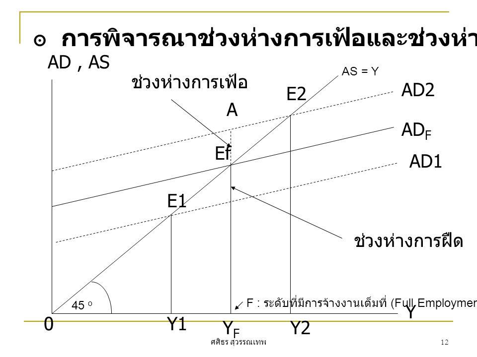 ศศิธร สุวรรณเทพ 12 ๏ การพิจารณาช่วงห่างการเฟ้อและช่วงห่างการฝืดจากกราฟ ช่วงห่างการฝืด ช่วงห่างการเฟ้อ A E2 Ef E1 0 AD, AS Y Y1 YFYF Y2 AD2 AD F AD1 AS