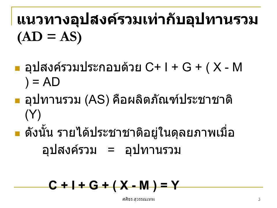 ศศิธร สุวรรณเทพ 3 แนวทางอุปสงค์รวมเท่ากับอุปทานรวม (AD = AS) อุปสงค์รวมประกอบด้วย C+ I + G + ( X - M ) = AD อุปทานรวม (AS) คือผลิตภัณฑ์ประชาชาติ (Y) ด