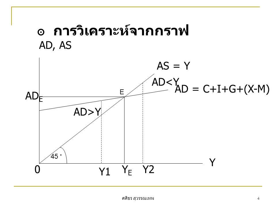 ศศิธร สุวรรณเทพ 5 แนวทางส่วนรั่วไหล (Leakage) เท่ากับ ส่วนอัดฉีด (Injection) ส่วนรั่วไหลคือส่วนที่ทำให้รายได้ประชาชาติลดลง เมื่อตัวแปร ดังกล่าวเพิ่มขึ้น ประกอบด้วย S, T, M ส่วนอัดฉีดคือส่วนที่ทำให้รายได้ประชาชาติเพิ่มขึ้น เมื่อตัวแปร ดังกล่าวเพิ่มขึ้น ประกอบด้วยรายจ่ายอิสระ Ia, G, X รายได้ประชาชาติจะอยู่ในระดับดุลยภาพเมื่อ S + T + M = Ia + G + X สมมติให้ Ia : เป็นการลงทุนอิสระ
