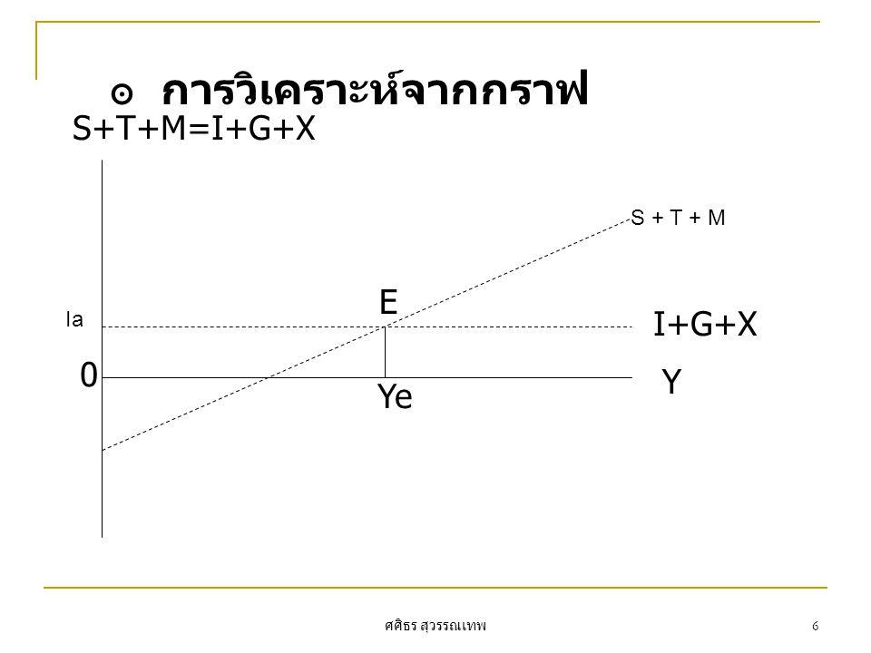 ศศิธร สุวรรณเทพ 6 ๏ การวิเคราะห์จากกราฟ Y E Ye I+G+X 0 S+T+M=I+G+X S + T + M Ia
