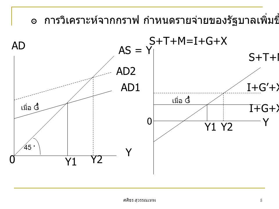 ศศิธร สุวรรณเทพ 8 ๏ การวิเคราะห์จากกราฟ กำหนดรายจ่ายของรัฐบาลเพิ่มขึ้น AD1 AD2 AS = Y AD Y Y1 Y20 I+G'+X I+G+X Y1Y2 S+T+M=I+G+X Y S+T+M 45 0 เมื่อ G