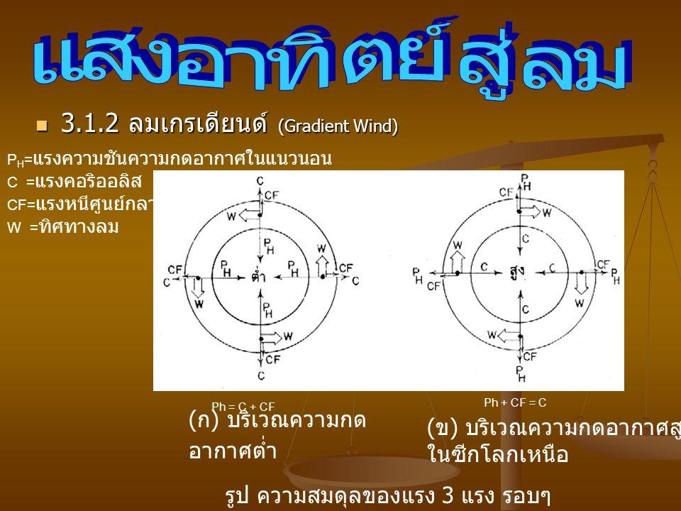 3.1.2 ลมเกรเดียนด์ (Gradient Wind) 3.1.2 ลมเกรเดียนด์ (Gradient Wind) P H = แรงความชันความกดอากาศในแนวนอน C = แรงคอริออลิส CF= แรงหนีศูนย์กลาง W = ทิศทางลม ( ก ) บริเวณความกด อากาศต่ำ ( ข ) บริเวณความกดอากาศสูง ในซีกโลกเหนือ รูป ความสมดุลของแรง 3 แรง รอบๆ Ph = C + CF Ph + CF = C