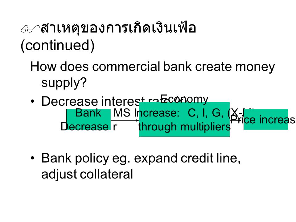  สาเหตุของการเกิดเงินเฟ้อ (continued) How does commercial bank create money supply? Decrease interest rate (r) Bank policy eg. expand credit line, ad