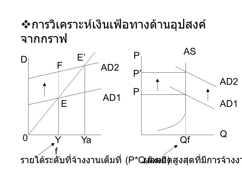  การวิเคราะห์เงินเฟ้อทางด้านอุปสงค์ จากกราฟ 0 D YfYf Ya E AD1 AD2 F E' รายได้ระดับที่จ้างงานเต็มที่ (P*Q,fixed) ผลผลิตสูงสุดที่มีการจ้างงานเต็มที่ Qf