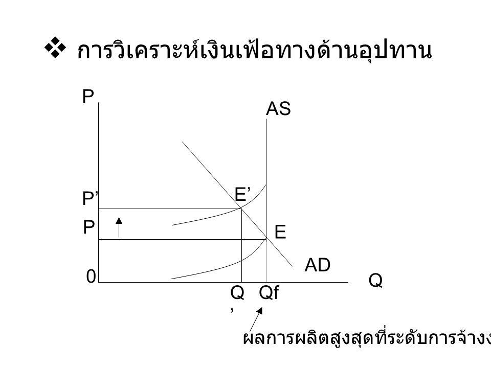  การวิเคราะห์เงินเฟ้อทางด้านอุปทาน 0 P P' P Q'Q' Qf Q AD AS E' E ผลการผลิตสูงสุดที่ระดับการจ้างงานเต็มที่