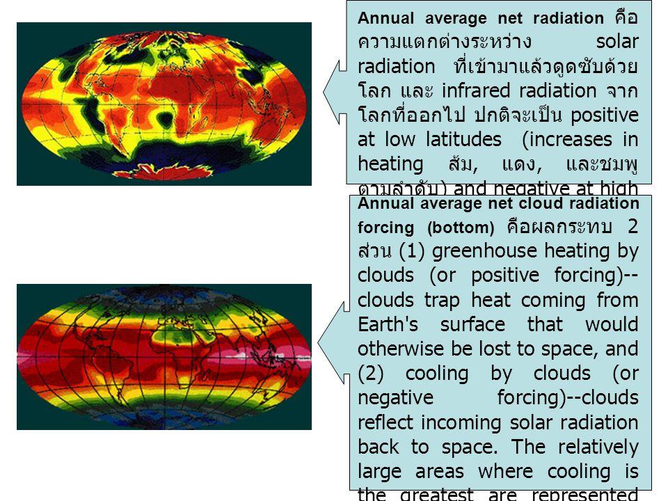 Annual average net radiation คือ ความแตกต่างระหว่าง solar radiation ที่เข้ามาแล้วดูดซับด้วย โลก และ infrared radiation จาก โลกที่ออกไป ปกติจะเป็น posi