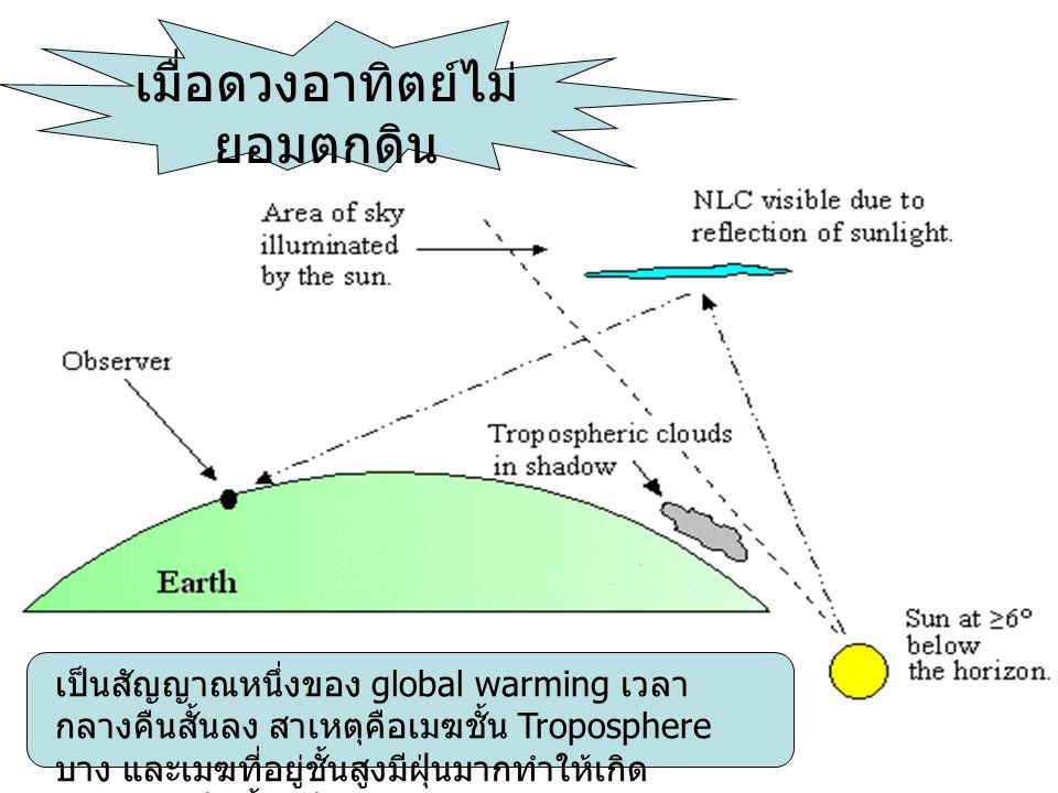 เมื่อดวงอาทิตย์ไม่ ยอมตกดิน เป็นสัญญาณหนึ่งของ global warming เวลา กลางคืนสั้นลง สาเหตุคือเมฆชั้น Troposphere บาง และเมฆที่อยู่ชั้นสูงมีฝุ่นมากทำให้เก