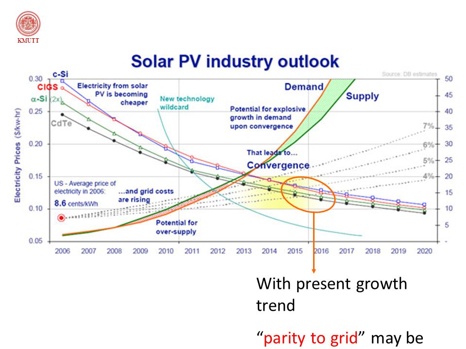 With present growth trend parity to grid may be possible around 2015- 2016 KMUTT