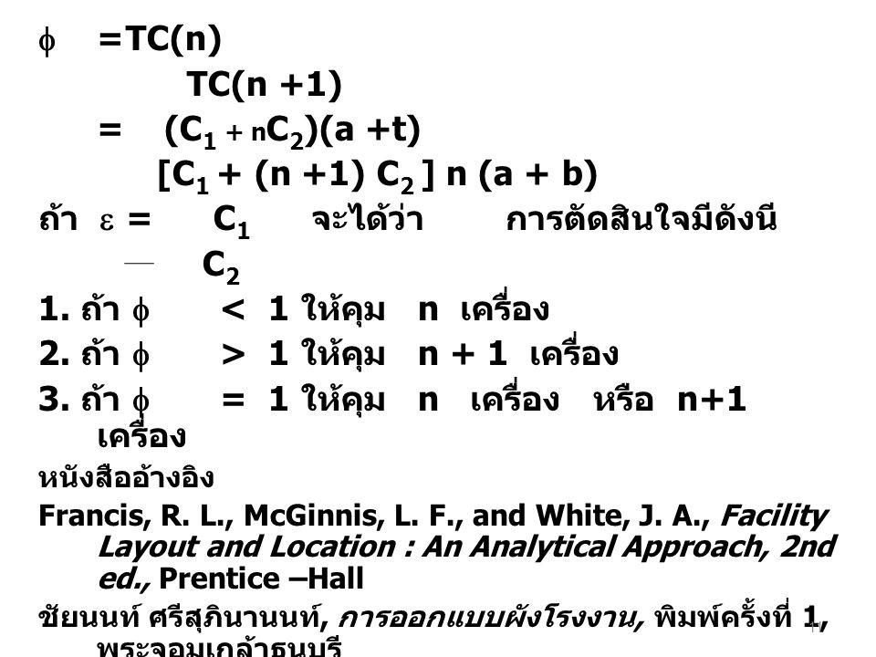  =TC(n) TC(n +1) = (C 1 + n C 2 )(a +t) [C 1 + (n +1) C 2 ] n (a + b) ถ้า  =C 1 จะได้ว่า การตัดสินใจมีดังนี C 2 1. ถ้า  < 1 ให้คุม n เครื่อง 2. ถ้า