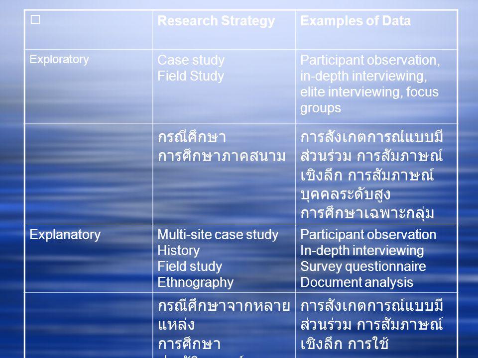 Research StrategyExamples of Data Exploratory Case study Field Study Participant observation, in-depth interviewing, elite interviewing, focus groups กรณีศึกษา การศึกษาภาคสนาม การสังเกตการณ์แบบมี ส่วนร่วม การสัมภาษณ์ เชิงลึก การสัมภาษณ์ บุคคลระดับสูง การศึกษาเฉพาะกลุ่ม ExplanatoryMulti-site case study History Field study Ethnography Participant observation In-depth interviewing Survey questionnaire Document analysis กรณีศึกษาจากหลาย แหล่ง การศึกษา ประวัติศาสตร์ การศึกษาภาคสนาม การศึกษาชาติพันธุ์ วรรณา การสังเกตการณ์แบบมี ส่วนร่วม การสัมภาษณ์ เชิงลึก การใช้ แบบสอบถาม การ วิเคราะห์เอกสาร
