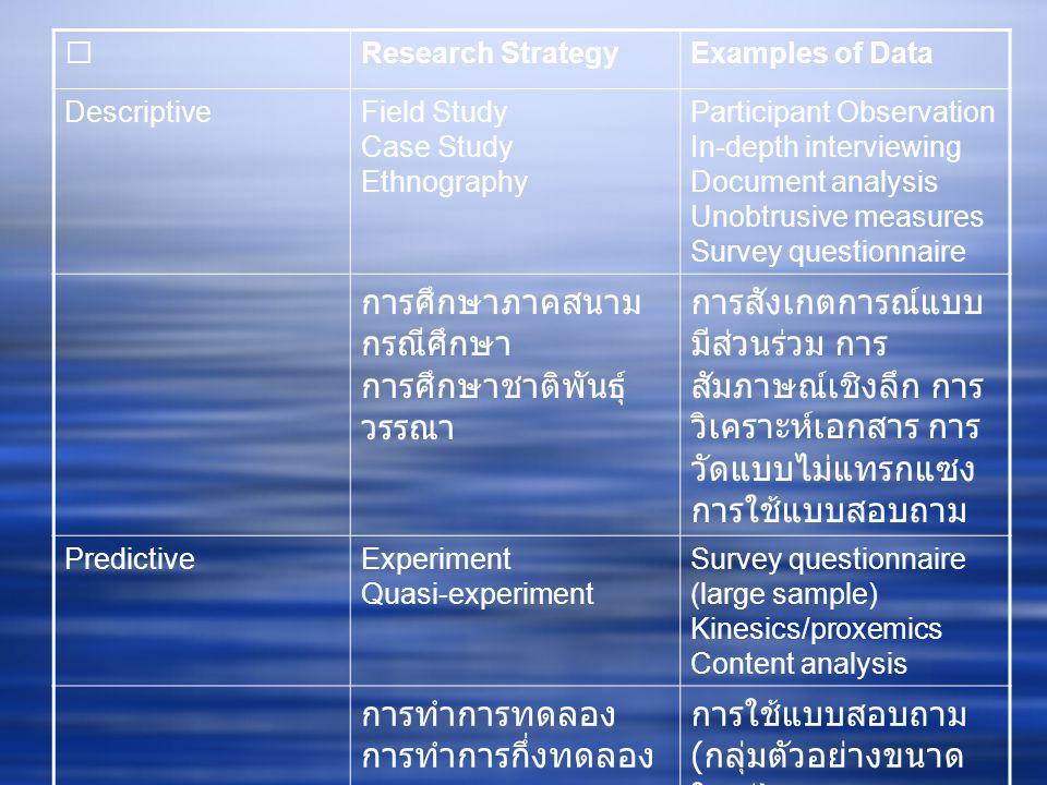 Research StrategyExamples of Data DescriptiveField Study Case Study Ethnography Participant Observation In-depth interviewing Document analysis Unobtrusive measures Survey questionnaire การศึกษาภาคสนาม กรณีศึกษา การศึกษาชาติพันธุ์ วรรณา การสังเกตการณ์แบบ มีส่วนร่วม การ สัมภาษณ์เชิงลึก การ วิเคราะห์เอกสาร การ วัดแบบไม่แทรกแซง การใช้แบบสอบถาม PredictiveExperiment Quasi-experiment Survey questionnaire (large sample) Kinesics/proxemics Content analysis การทำการทดลอง การทำการกึ่งทดลอง การใช้แบบสอบถาม ( กลุ่มตัวอย่างขนาด ใหญ่ ) Kinesics/proxemics การวิเคราะห์เนื้อหา