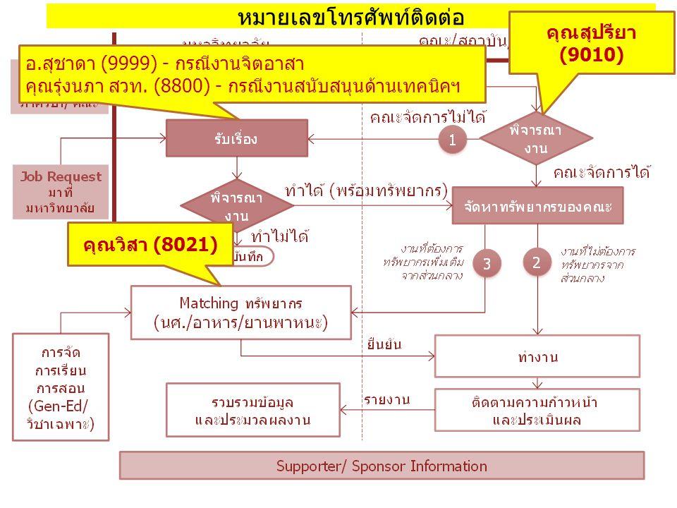 อ.สุชาดา (9999) - กรณีงานจิตอาสา คุณรุ่งนภา สวท. (8800) - กรณีงานสนับสนุนด้านเทคนิคฯ คุณวิสา (8021) หมายเลขโทรศัพท์ติดต่อ คุณสุปรียา (9010)