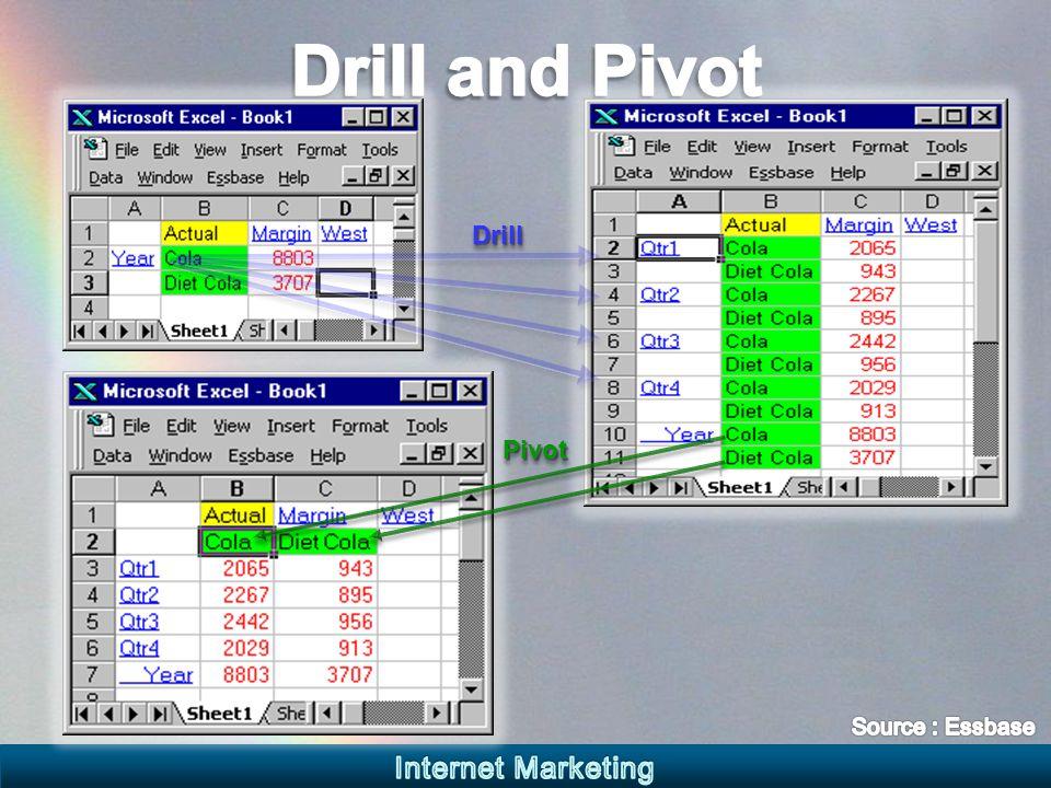 DrillDrill PivotPivot