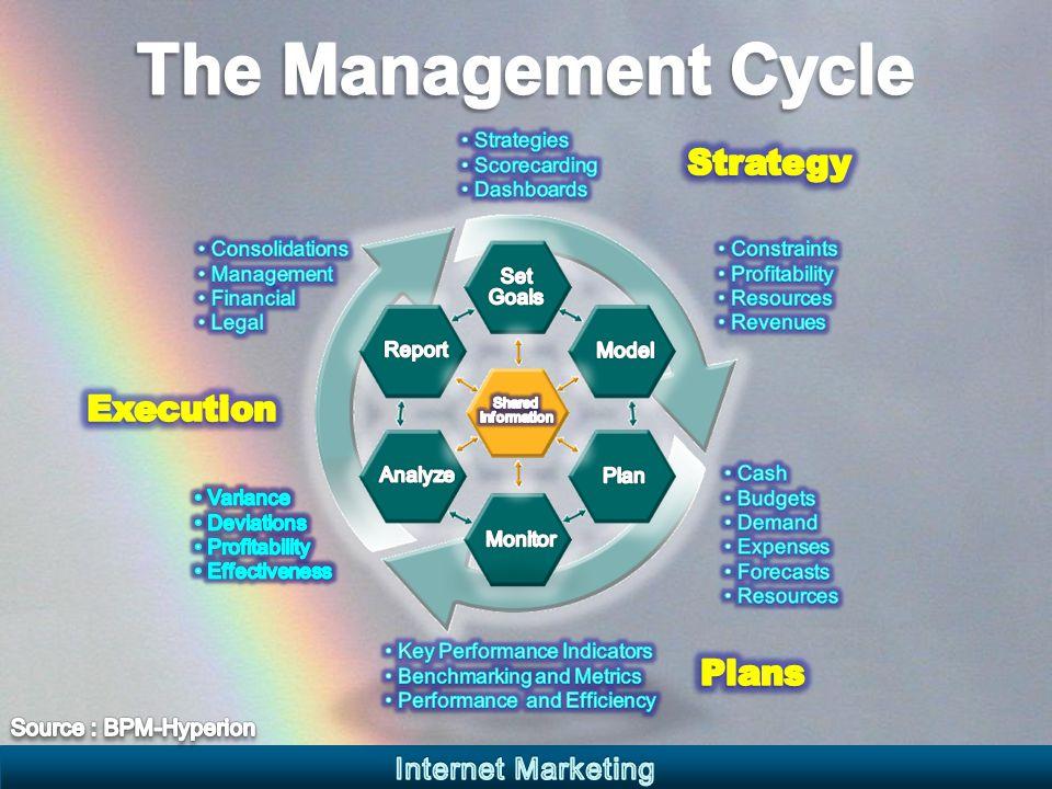 แนวคิดการบริหารองค์กรใน ยุคของการเปลี่ยนแปลง