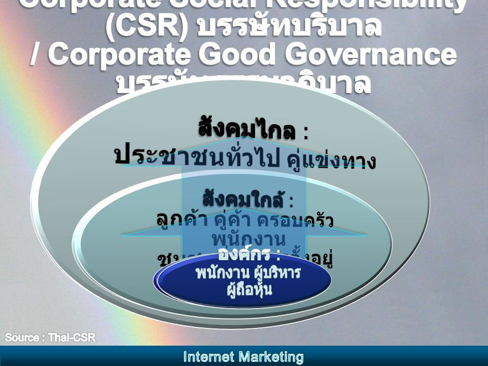 วิวัฒนาการจาก Business Intelligence สู่ Business Performance Management Internet Marketing