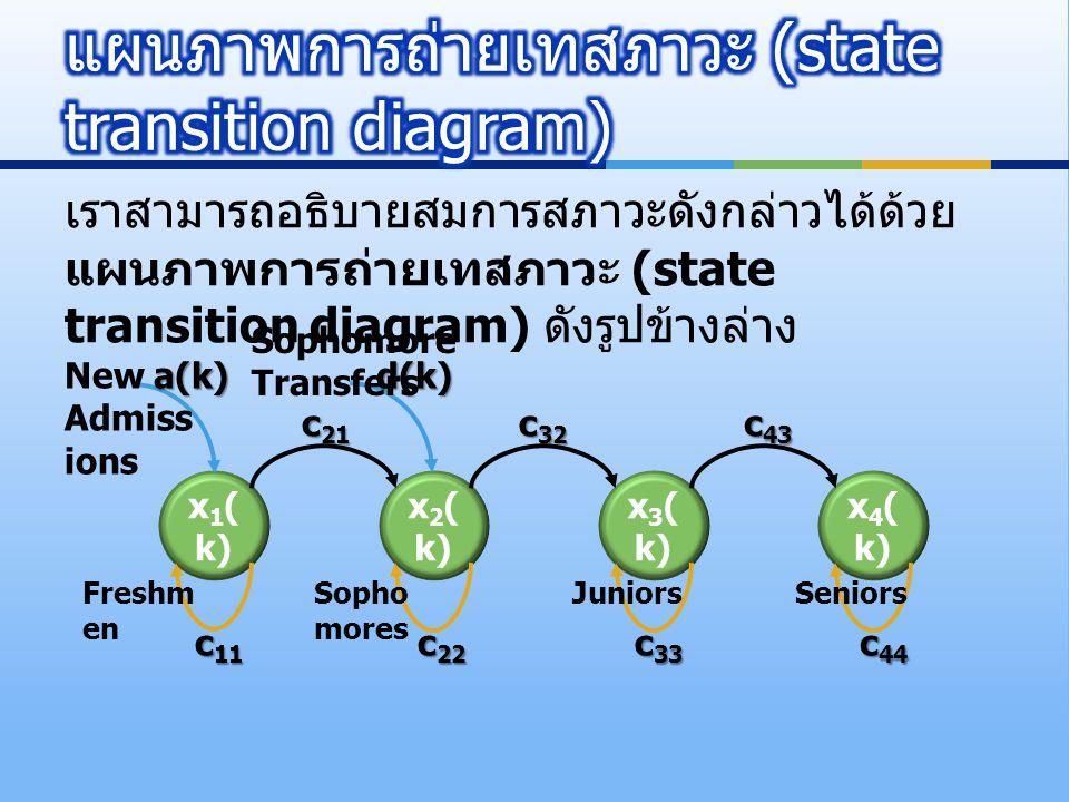 เราสามารถอธิบายสมการสภาวะดังกล่าวได้ด้วย แผนภาพการถ่ายเทสภาวะ (state transition diagram) ดังรูปข้างล่าง x 1 ( k) x 2 ( k) x 3 ( k) x 4 ( k) a(k)d(k) c