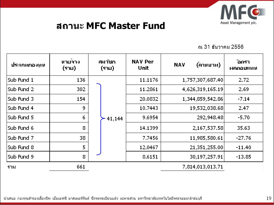 นำเสนอ กองทุนสำรองเลี้ยงชีพ เอ็มเอฟซี มาสเตอร์ฟันด์ ซึ่งจดทะเบียนแล้ว เฉพาะส่วน มหาวิทยาลัยเทคโนโลยีพระจอมเกล้าธนบุรี 19 สถานะ MFC Master Fund ณ 31 ธั
