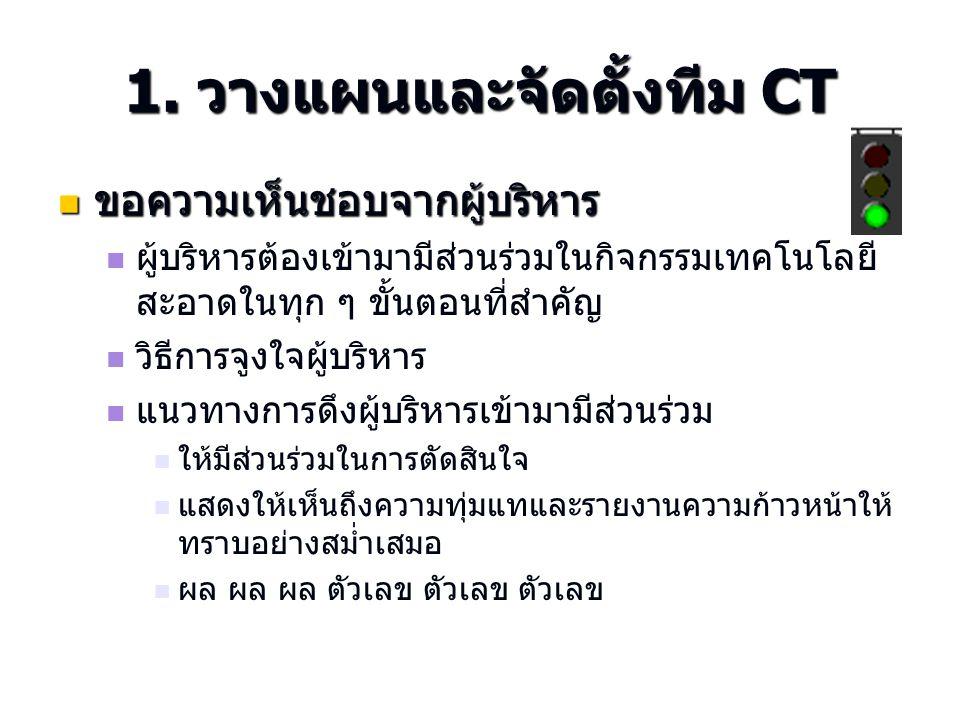 ขั้นตอนการทำ CT 1.วางแผนและจัดตั้งทีม CT 2. …………………..