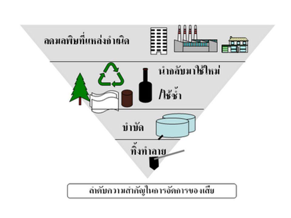 ความหมายของเทคโนโลยีสะอาด (Clean Technology: CT) การพัฒนา เปลี่ยนแปลง ปรับปรุงอย่างต่อเนื่อง ของกระบวนการผลิต (การบริการ การบริโภค) โดย ก่อให้เกิดผลกระทบต่อมนุษย์และสิ่งแวดล้อมน้อย ที่สุดเท่าที่จะทำได้ มีความคุ้มค่าทาง…………………… ด้วยวิธีการลดมลพิษที่แหล่งกำเนิด การใช้ซ้ำ หรือ การเปลี่ยนแปลงเพื่อนำกลับมาใช้ใหม่ โดยการมีส่วนร่วมของทุกคนในองค์กร