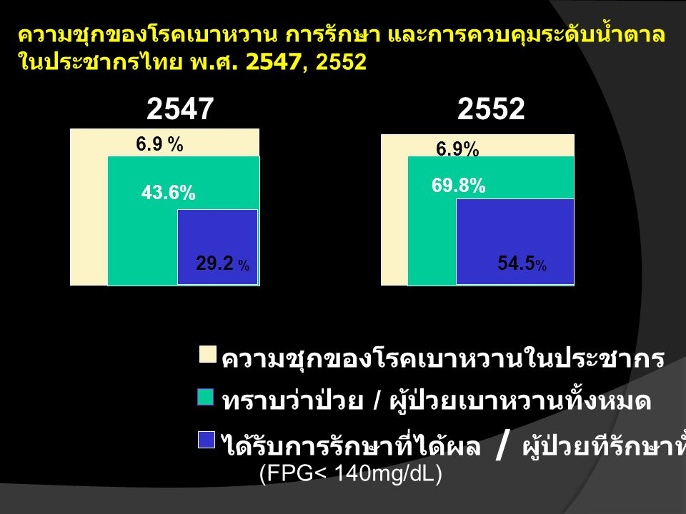 ความชุกของโรคเบาหวาน การรักษา และการควบคุมระดับน้ำตาล ในประชากรไทย พ. ศ. 2547, 2552 2547 6.9 % 43.6% 29.2 % ความชุกของโรคเบาหวานในประชากร ทราบว่าป่วย